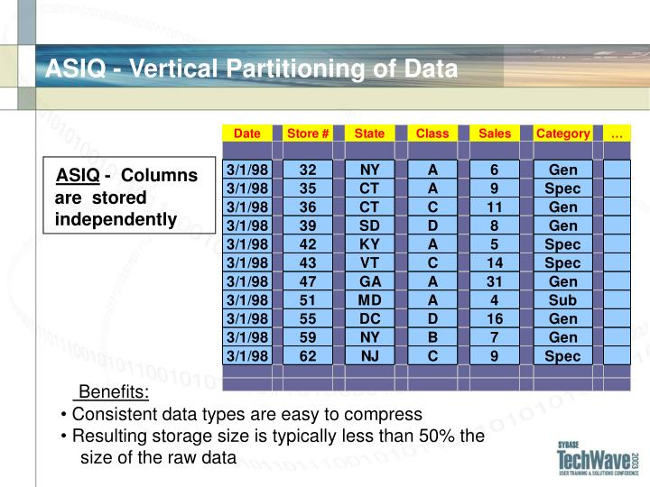 ASIQ - Vertical Partitioning of Data