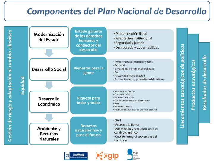 Componentes del Plan Nacional de Desarrollo