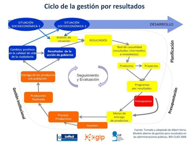 Ciclo de la gestión por resultados