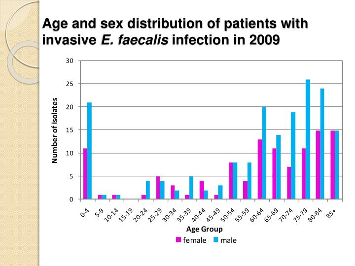 Age and sex distribution of patients with invasive