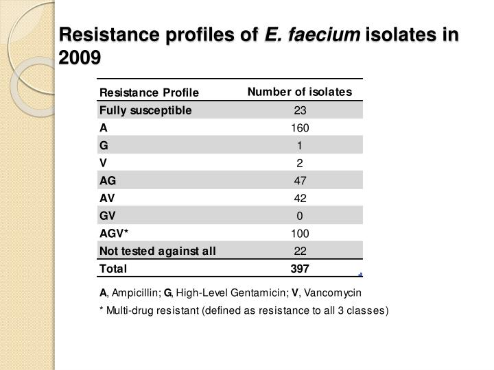 Resistance profiles of