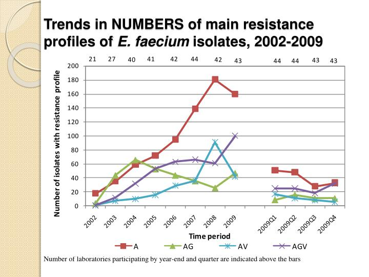 Trends in NUMBERS of main resistance profiles of