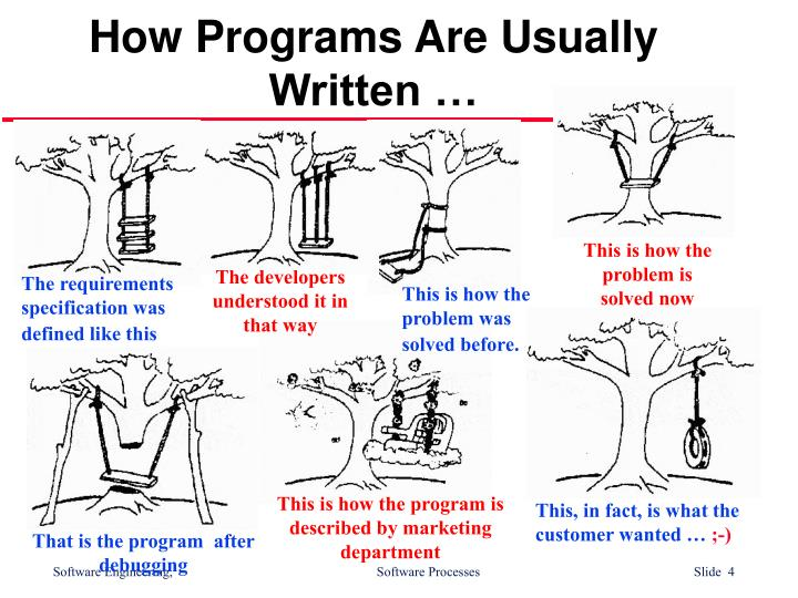 How Programs Are Usually Written …
