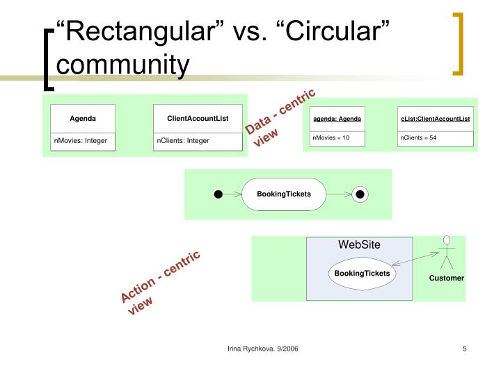 """Rectangular"" vs. ""Circular"" community"