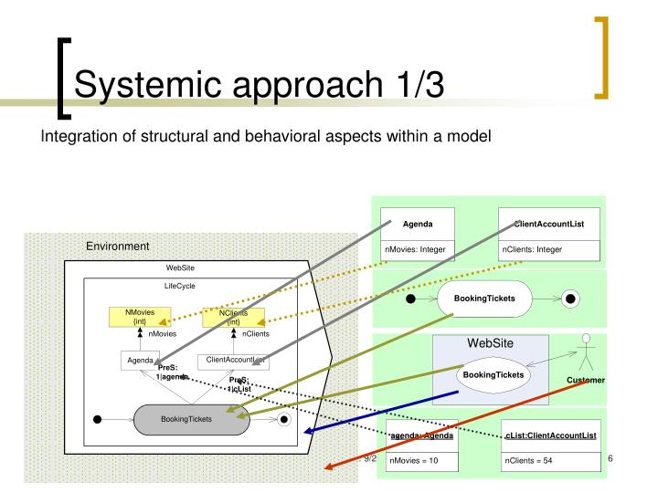 Systemic approach 1/3