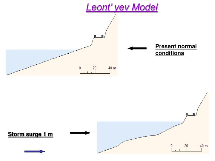 Leont' yev Model