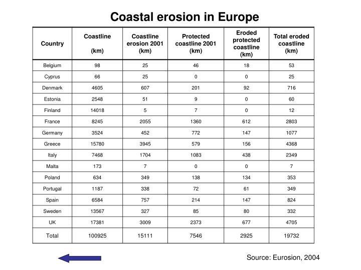 Coastal erosion in Europe