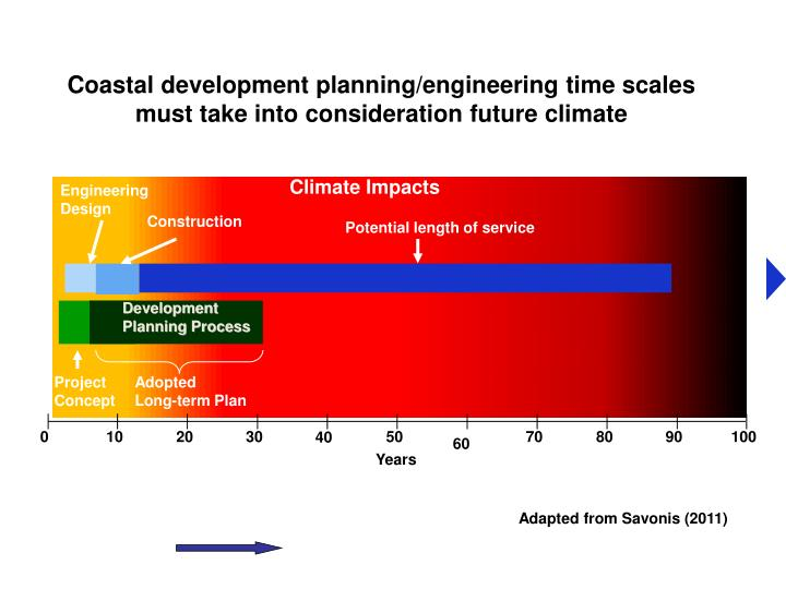 Coastal development planning/engineering time scales must take into consideration future climate
