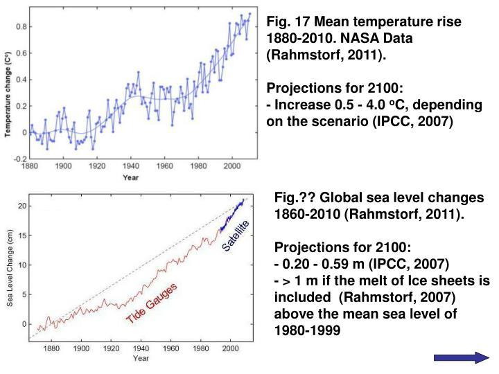Fig. 17 Mean temperature rise 1880-2010. NASA Data (Rahmstorf, 2011).