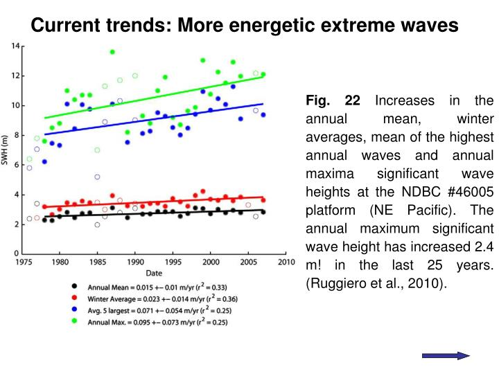 Current trends: More energetic extreme waves