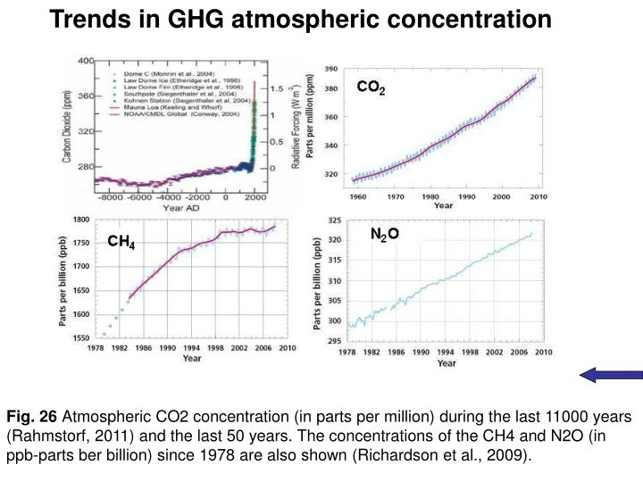 Trends in GHG atmospheric concentration