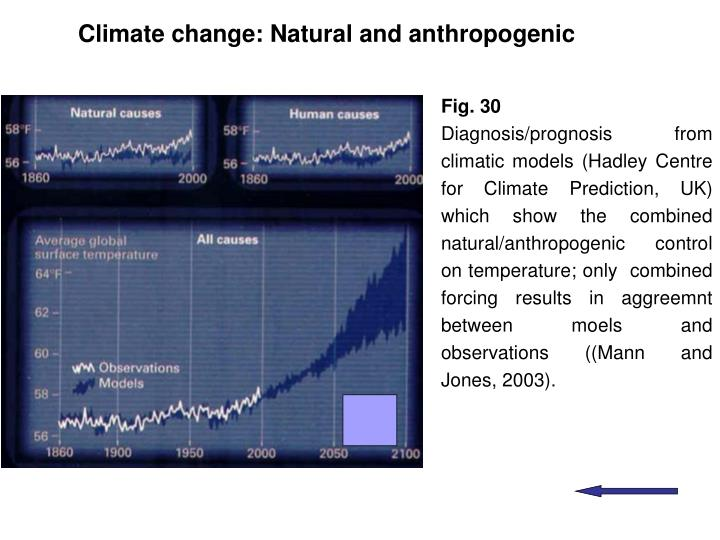 Climate change: Natural and anthropogenic