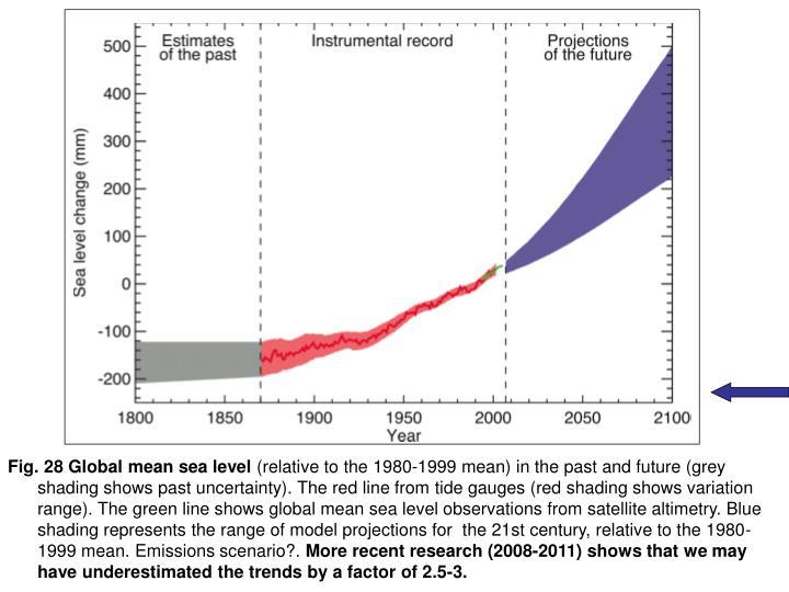 Fig. 28 Global mean sea level
