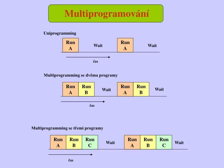 Multiprogramování
