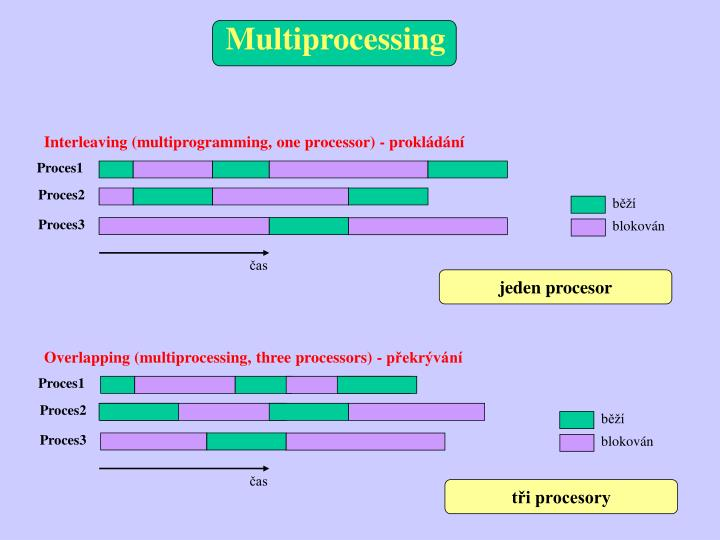 Interleaving (multiprogramming, one processor) - prokládání