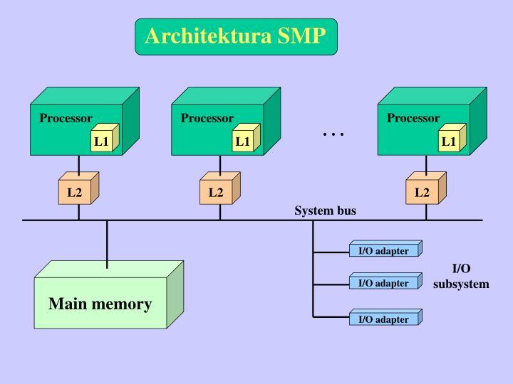 Architektura SMP