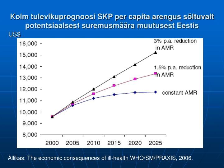 Kolm tulevikuprognoosi SKP per capita arengus sõltuvalt potentsiaalsest suremusmäära muutusest Eestis