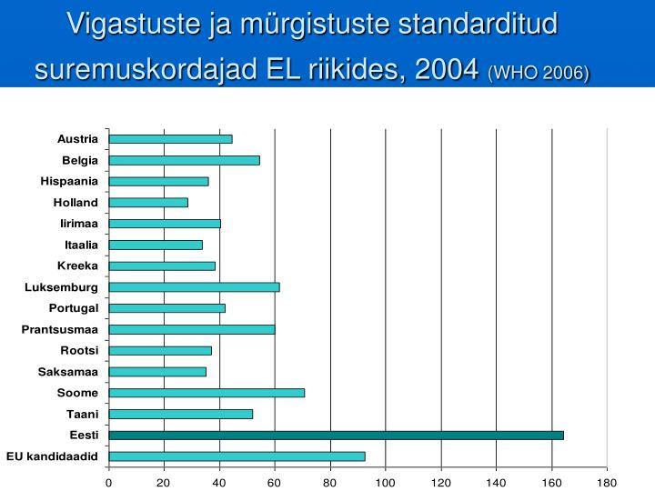 Vigastuste ja mürgistuste standarditud suremuskordajad EL riikides, 200