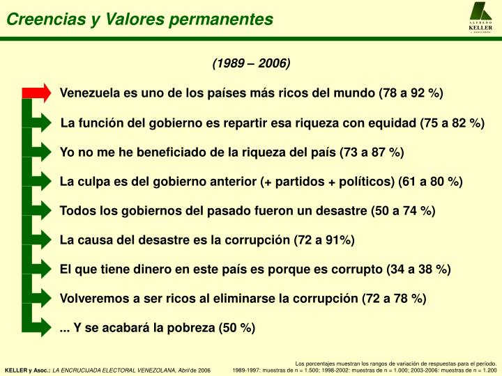 Venezuela es uno de los países más ricos del mundo (78 a 92 %)