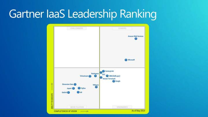 Gartner IaaS Leadership Ranking
