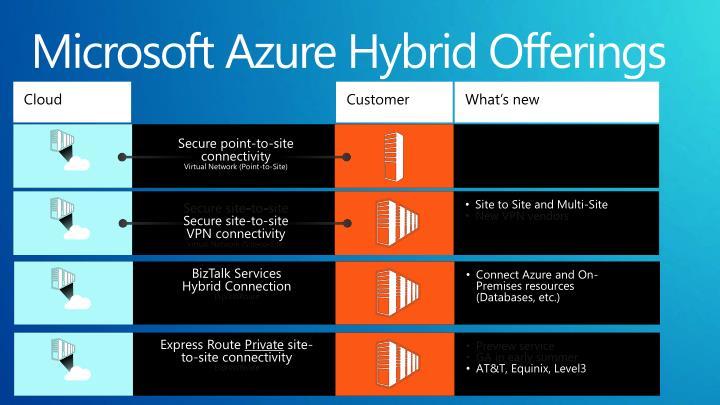 Microsoft Azure Hybrid Offerings