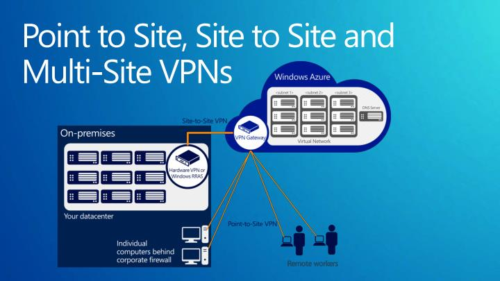 Point to Site, Site to Site and  Multi-Site VPNs