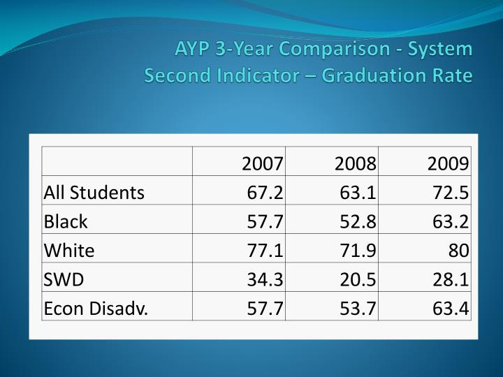 AYP 3-Year Comparison - System