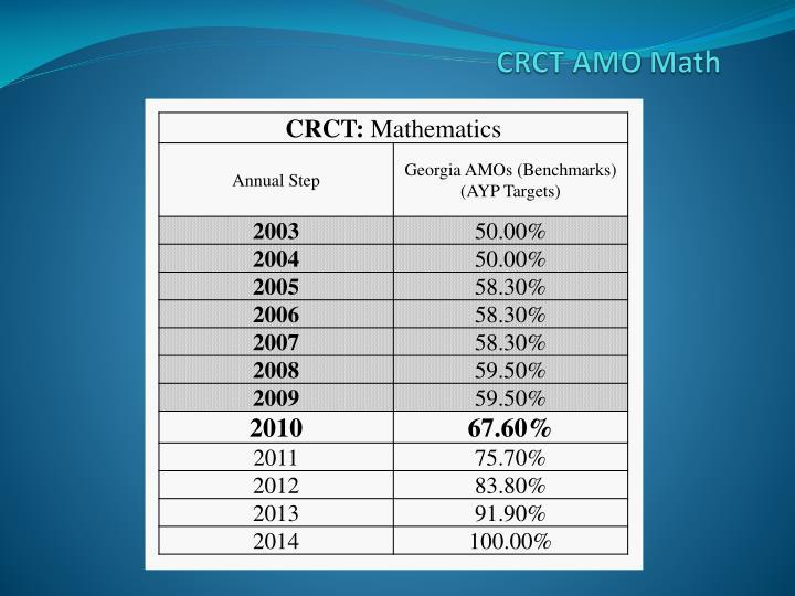 CRCT AMO Math