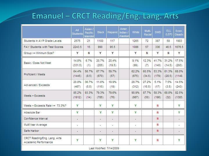 Emanuel – CRCT Reading/Eng. Lang. Arts