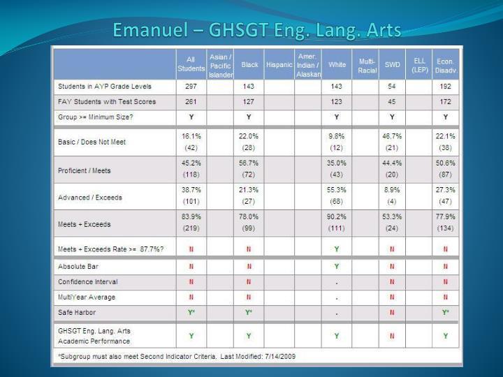 Emanuel – GHSGT Eng. Lang. Arts