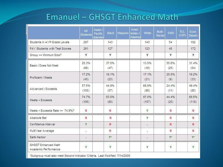 Emanuel – GHSGT Enhanced Math