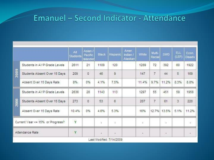Emanuel – Second Indicator - Attendance