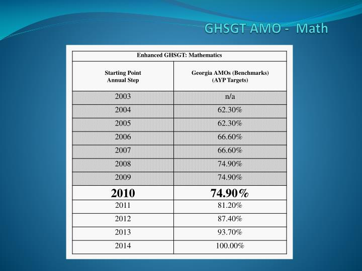 GHSGT AMO -  Math