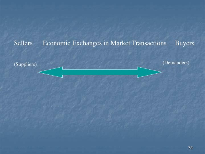 Sellers      Economic Exchanges in Market Transactions     Buyers
