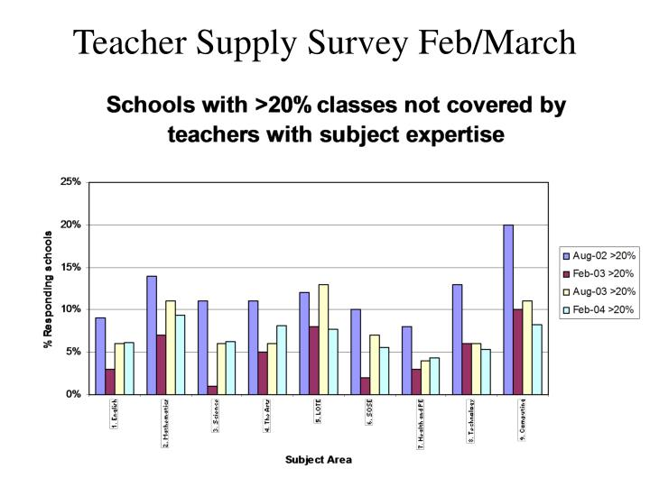 Teacher Supply Survey Feb/March