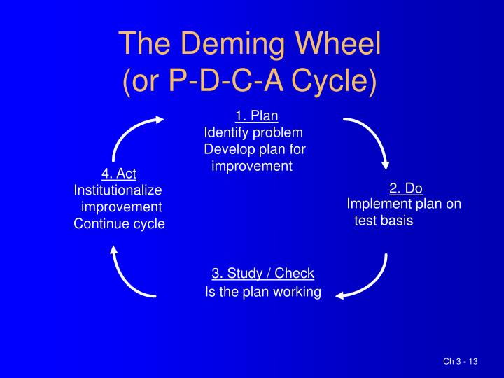The Deming Wheel