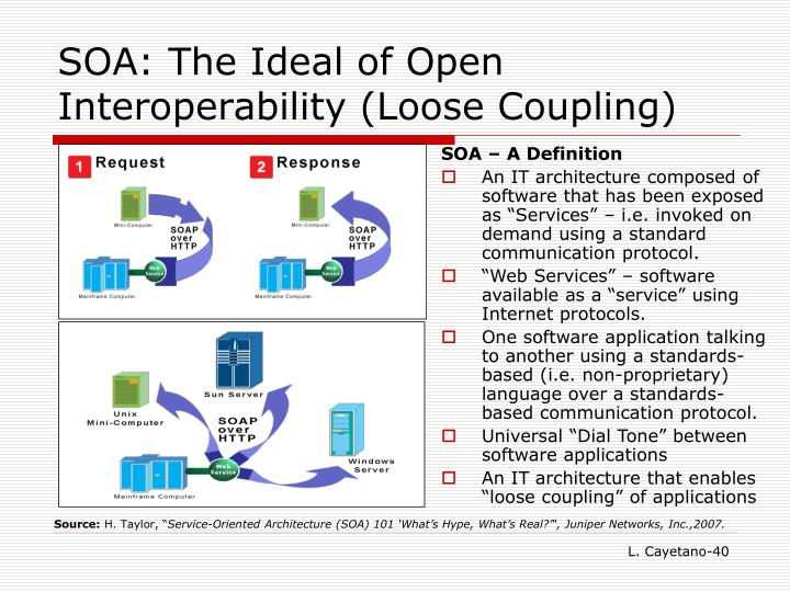 SOA: The Ideal of Open Interoperability (Loose Coupling)