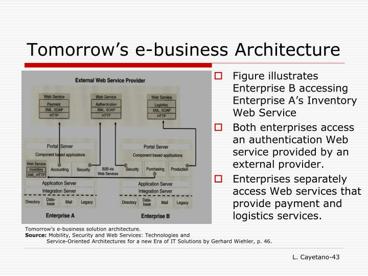 Tomorrow's e-business Architecture