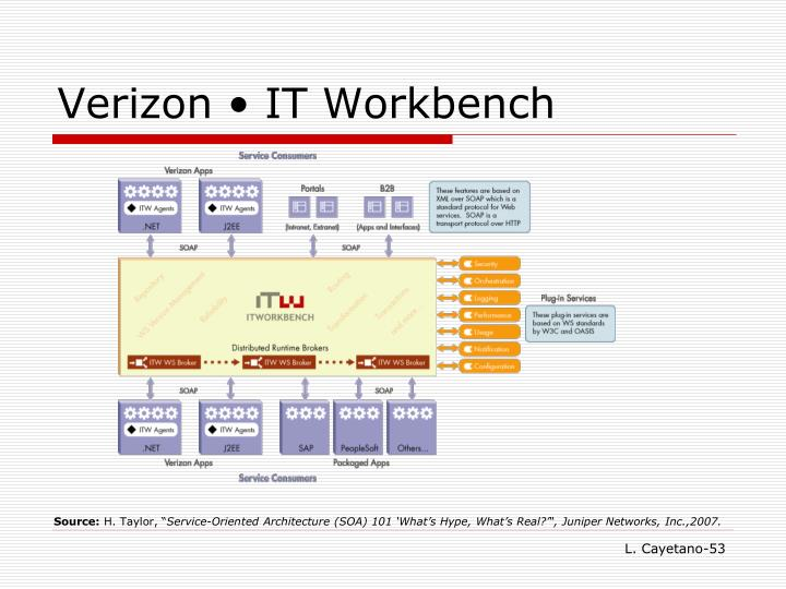 Verizon • IT Workbench