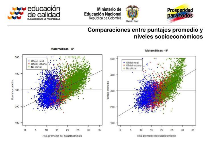 Comparaciones entre puntajes promedio y niveles socioeconómicos