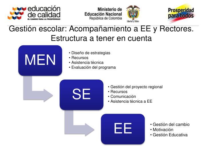 Gestión escolar: Acompañamiento a EE y Rectores. Estructura a tener en cuenta