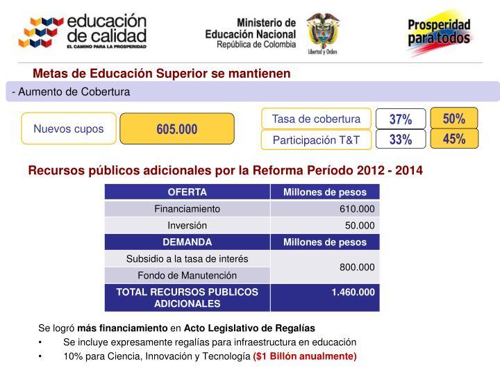 Metas de Educación Superior se mantienen