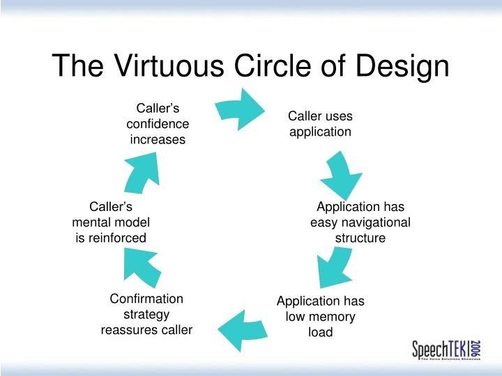 The Virtuous Circle of Design