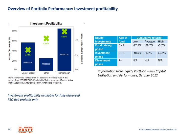 Overview of Portfolio Performance: Investment profitability