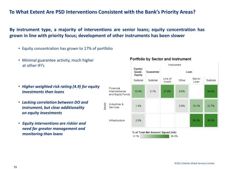 To What Extent Are PSD Interventions Consistent with the Bank's Priority Areas?