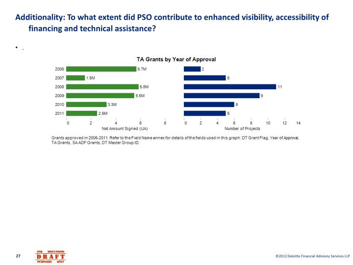Additionality: To what extent did PSO contribute to enhanced visibility, accessibility of financing and technical assistance?
