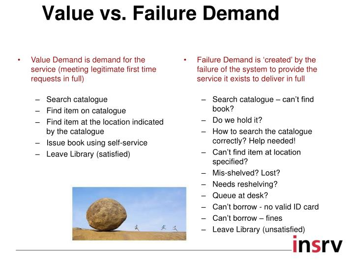Value vs. Failure Demand
