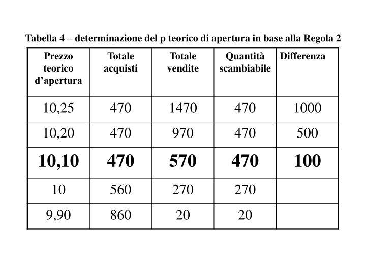 Tabella 4 – determinazione del p teorico di apertura in base alla Regola 2