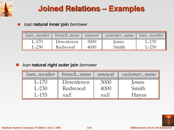 Joined Relations – Examples