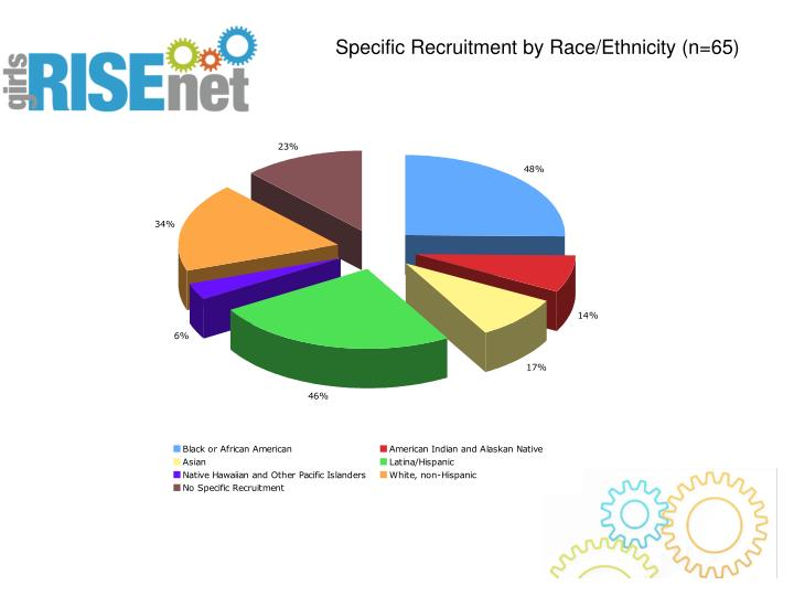 Specific Recruitment by Race/Ethnicity (n=65)